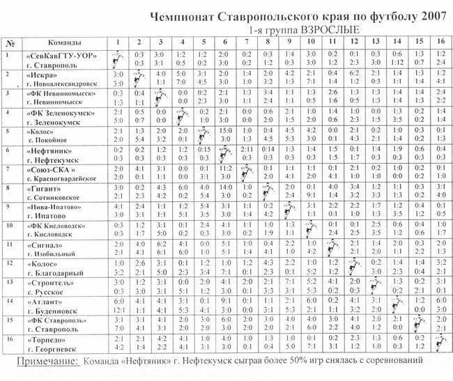 чемпионат мира по футболу 2012 2013 турнирная таблица: